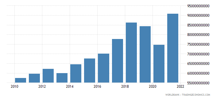 india gross capital formation constant 2000 us dollar wb data