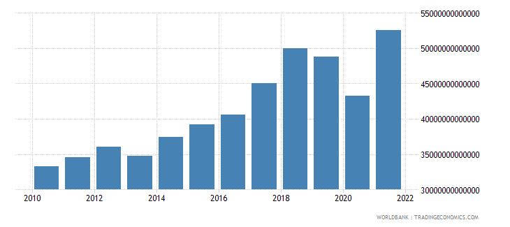 india gross capital formation constant lcu wb data