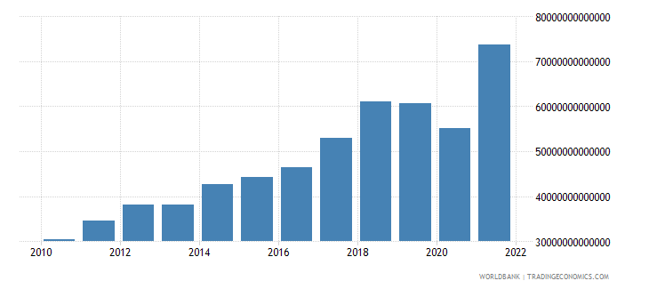 india gross capital formation current lcu wb data