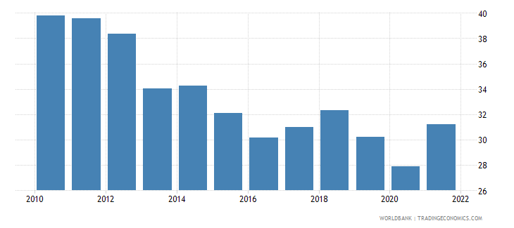 india gross capital formation percent of gdp wb data