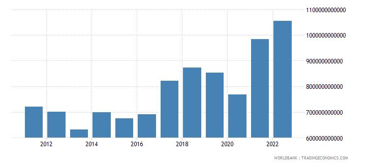 india gross capital formation us dollar wb data