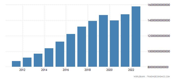 india gross domestic income constant lcu wb data