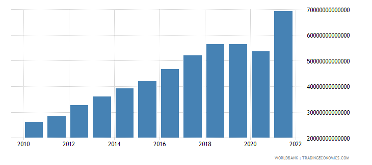 india gross domestic savings current lcu wb data