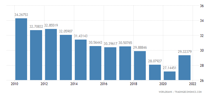 india gross domestic savings percent of gdp wb data