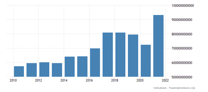 india gross domestic savings us dollar wb data
