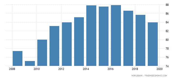 india gross enrolment ratio lower secondary both sexes percent wb data