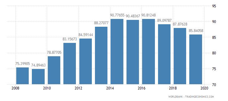 india gross enrolment ratio lower secondary female percent wb data