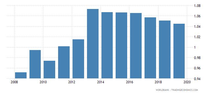 india gross enrolment ratio lower secondary gender parity index gpi wb data