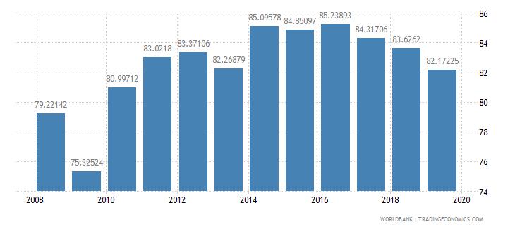 india gross enrolment ratio lower secondary male percent wb data