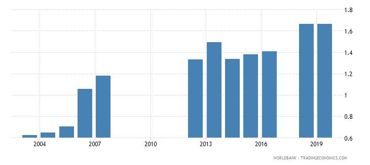india gross enrolment ratio post secondary non tertiary female percent wb data