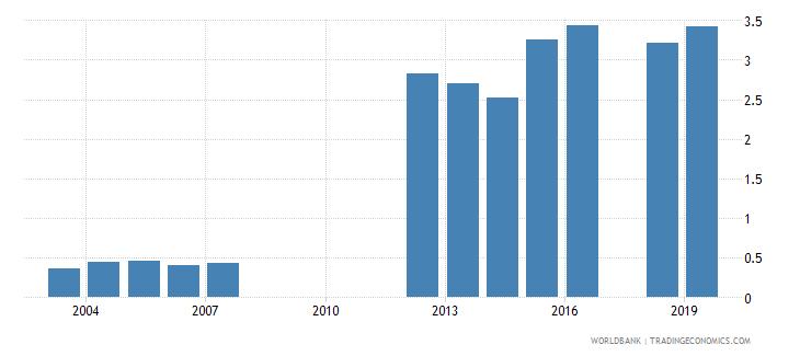 india gross enrolment ratio post secondary non tertiary gender parity index gpi wb data