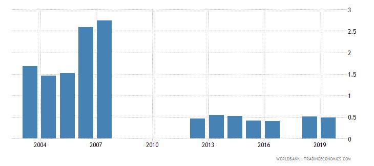 india gross enrolment ratio post secondary non tertiary male percent wb data