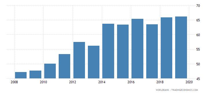india gross enrolment ratio upper secondary both sexes percent wb data
