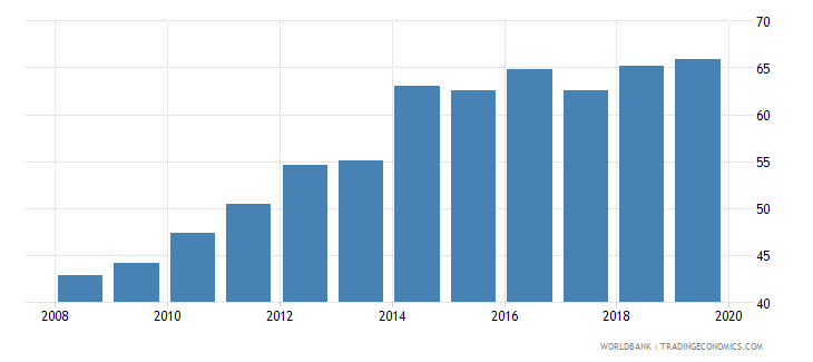 india gross enrolment ratio upper secondary female percent wb data