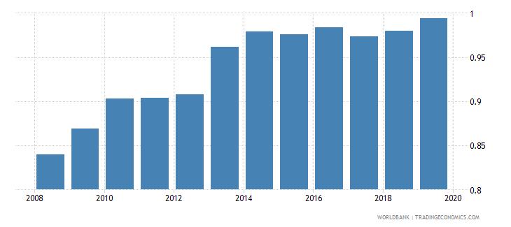 india gross enrolment ratio upper secondary gender parity index gpi wb data