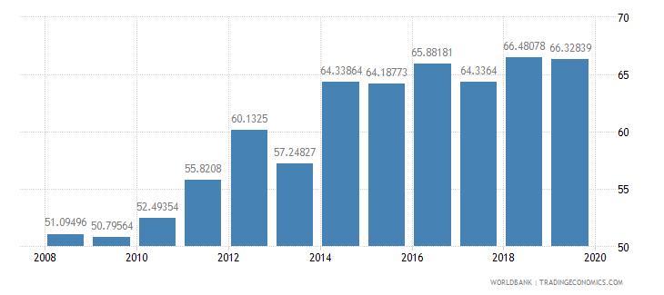 india gross enrolment ratio upper secondary male percent wb data