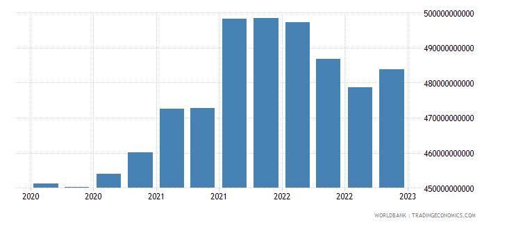 india gross ext debt pos  all sectors long term all instruments usd wb data