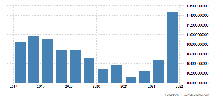 india gross ext debt pos  all sectors short term all instruments usd wb data