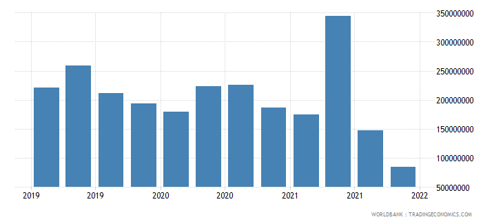 india gross ext debt pos  central bank short term currency and deposits usd wb data