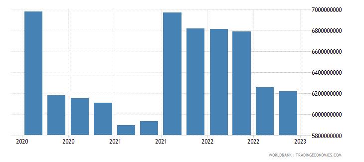 india gross ext debt pos  deposit taking corp  exc cb long term debt securities usd wb data