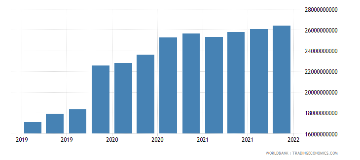 india gross ext debt pos  di intercom lending all maturities all instruments usd wb data