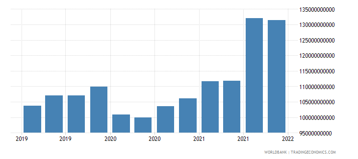 india gross ext debt pos  general government all maturities all instruments usd wb data