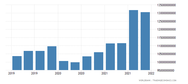 india gross ext debt pos  general government long term all instruments usd wb data