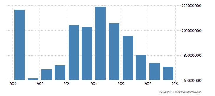 india gross ext debt pos  general government long term debt securities usd wb data