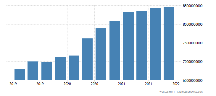 india gross ext debt pos  general government long term loans usd wb data