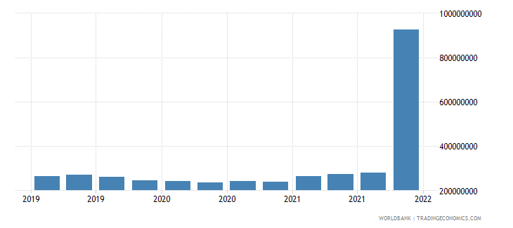 india gross ext debt pos  general government short term all instruments usd wb data
