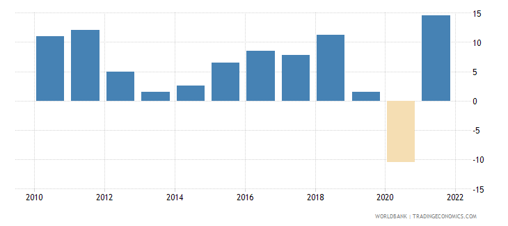 india gross fixed capital formation annual percent growth wb data