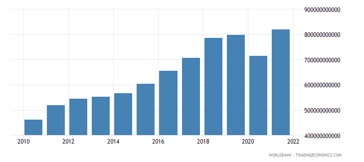 india gross fixed capital formation constant 2000 us dollar wb data