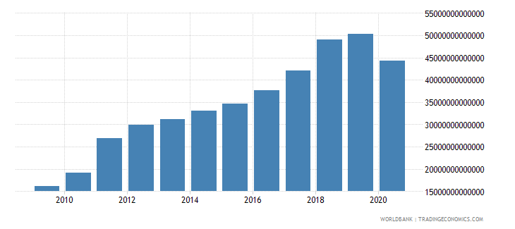 india gross fixed capital formation private sector current lcu wb data