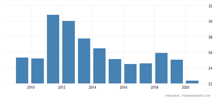 india gross fixed capital formation private sector percent of gdp wb data