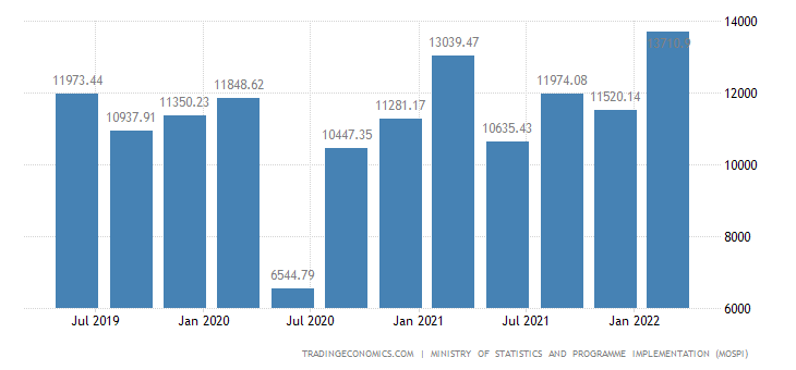 India Gross Fixed Capital Formation