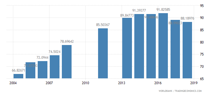 india gross intake ratio to grade 1 of lower secondary general education female percent wb data