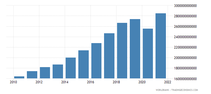 india gross national expenditure constant 2000 us dollar wb data