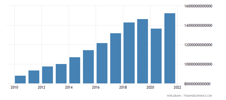 india gross national expenditure constant lcu wb data