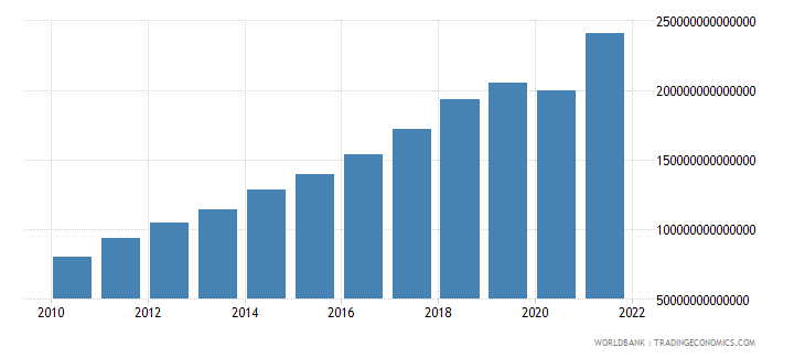 india gross national expenditure current lcu wb data