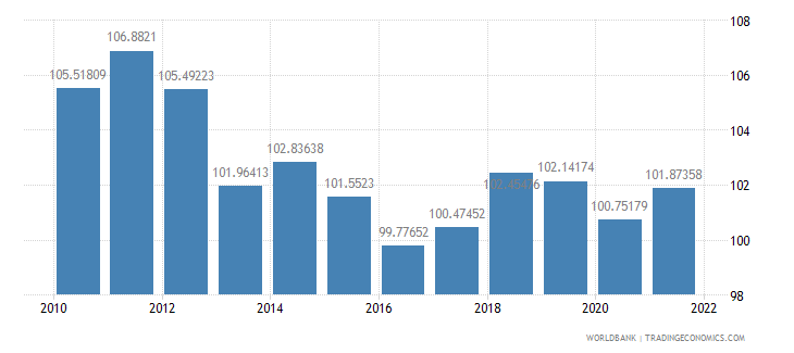 india gross national expenditure percent of gdp wb data
