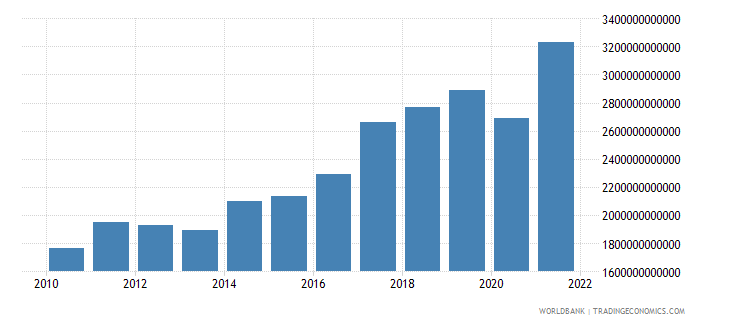 india gross national expenditure us dollar wb data