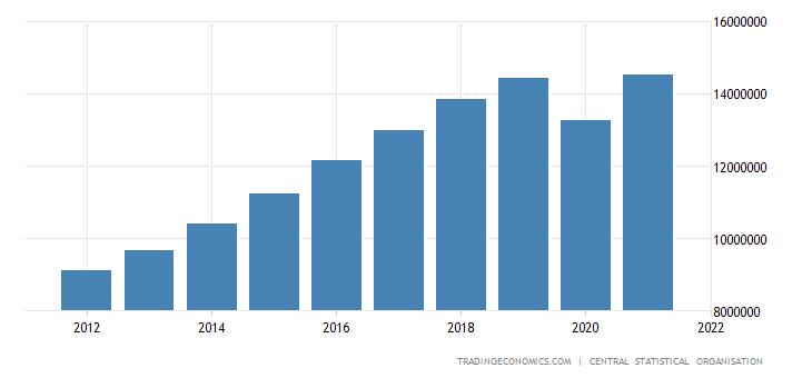 India Gross National Income