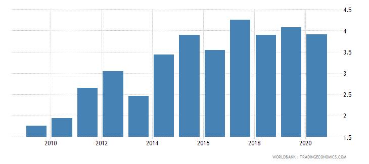 india gross portfolio debt liabilities to gdp percent wb data