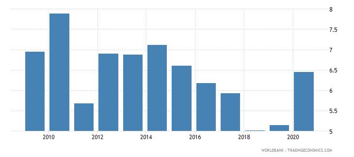 india gross portfolio equity liabilities to gdp percent wb data