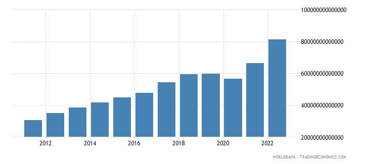 india gross savings current lcu wb data