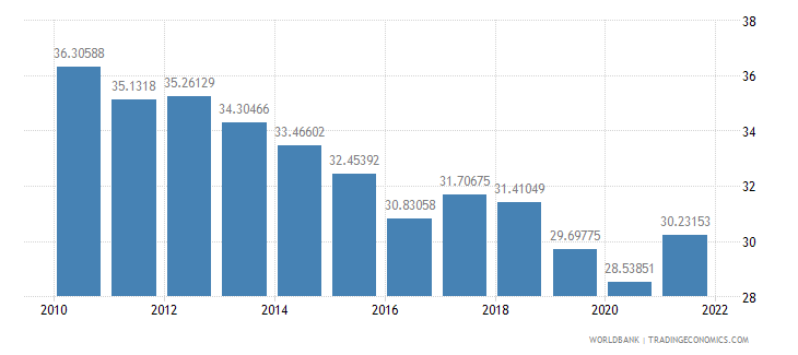 india gross savings percent of gdp wb data