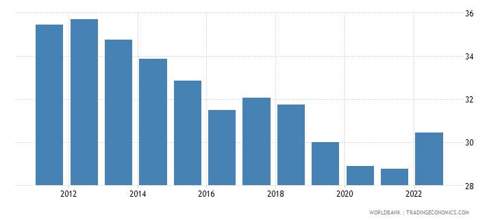 india gross savings percent of gni wb data