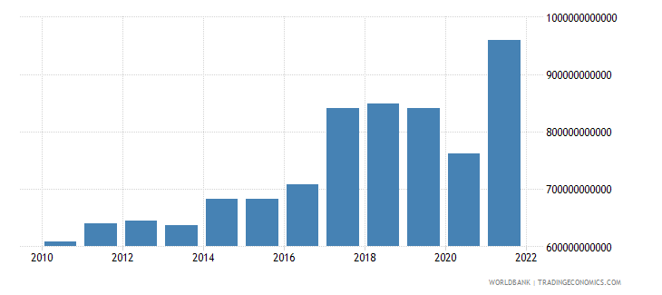 india gross savings us dollar wb data