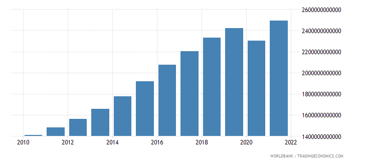india gross value added at factor cost constant 2000 us dollar wb data