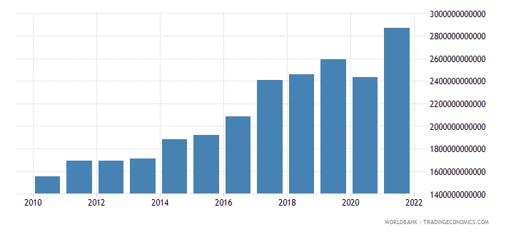 india gross value added at factor cost us dollar wb data